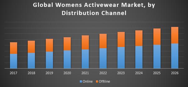 Global-Womens-Activewear-Market