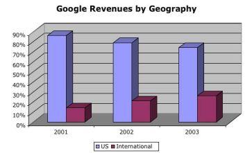 google_revenues_geo.jpg
