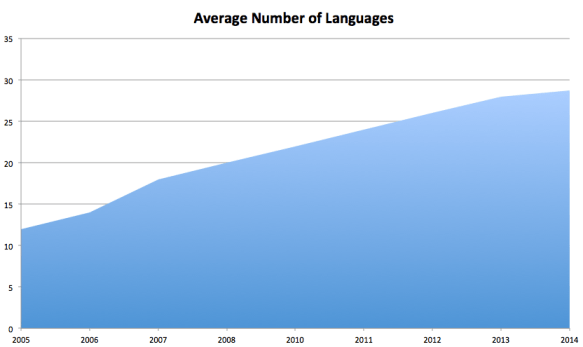 Average number of languages supported by leading global websites