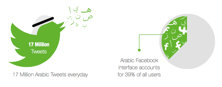 arabic_web_users