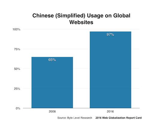 chinese language growth