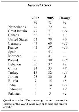 pew_global_stats.jpg