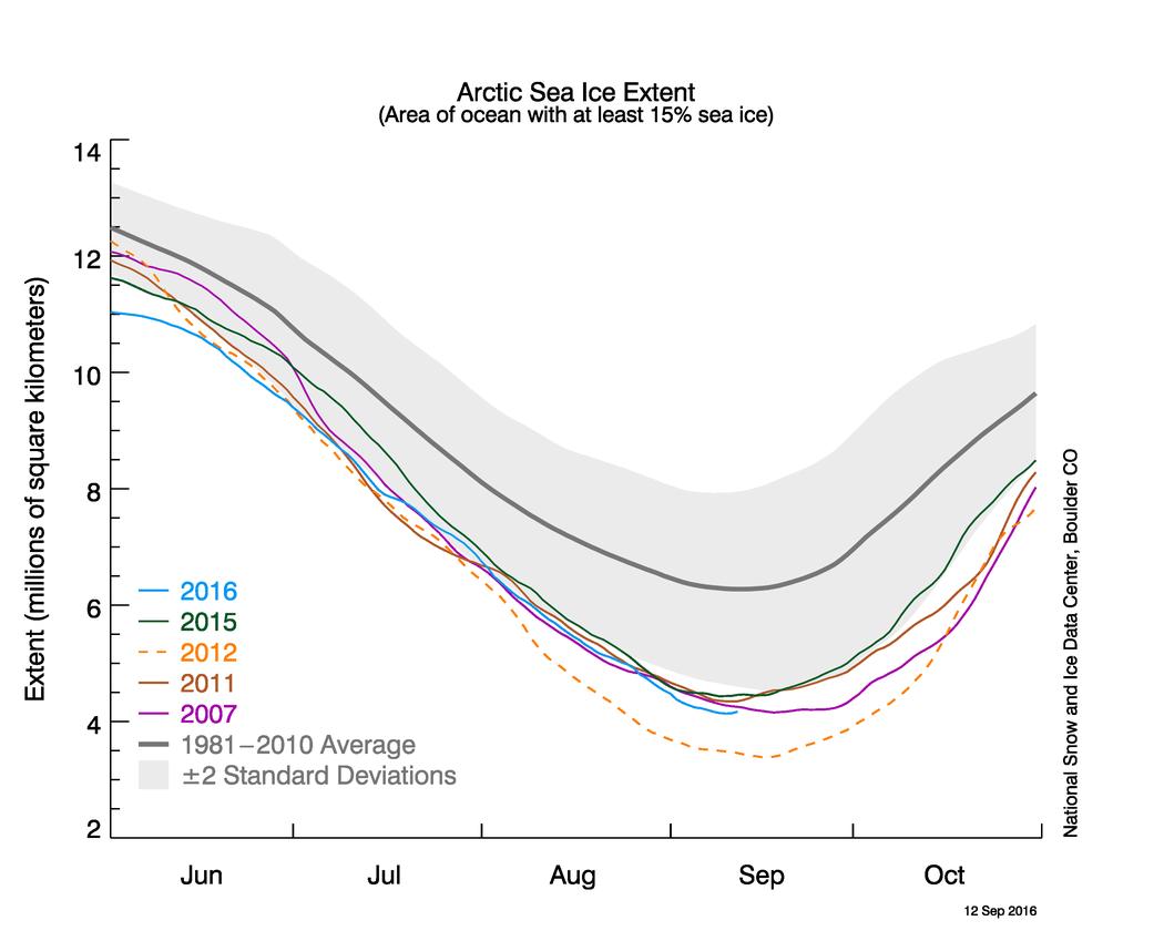 Fonte de l'Arctique : un mélange de changement climatique et de variabilité naturelle