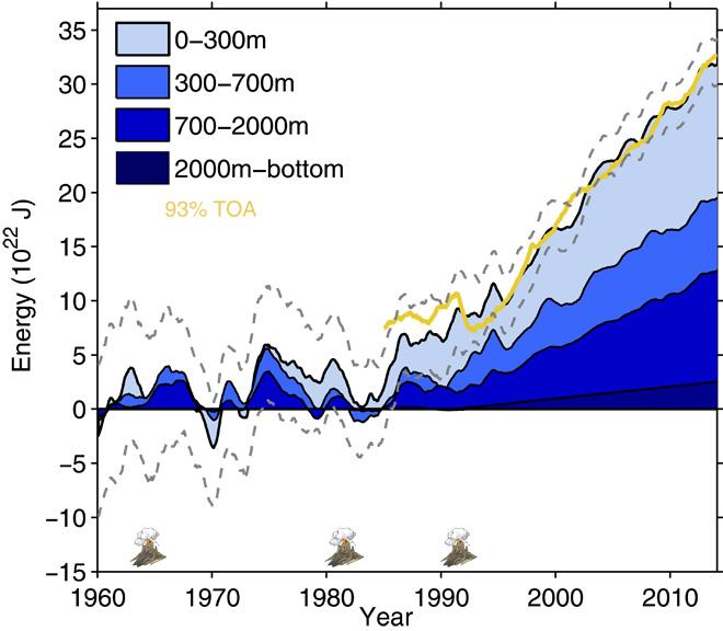 Océans : un réchauffement de plus en plus profond