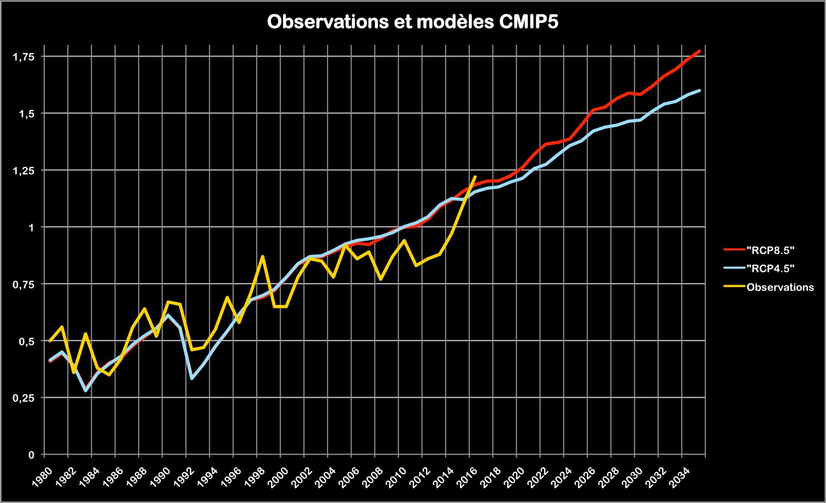 La trajectoire des +1,5°C modulée par les variations du Pacifique
