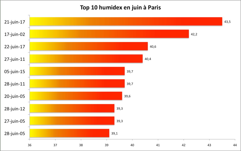 Canicule de juin 2017 : une sensation de chaleur confirmée par les chiffres
