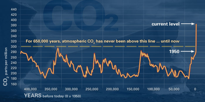 Down To Earth Climate Change Resources