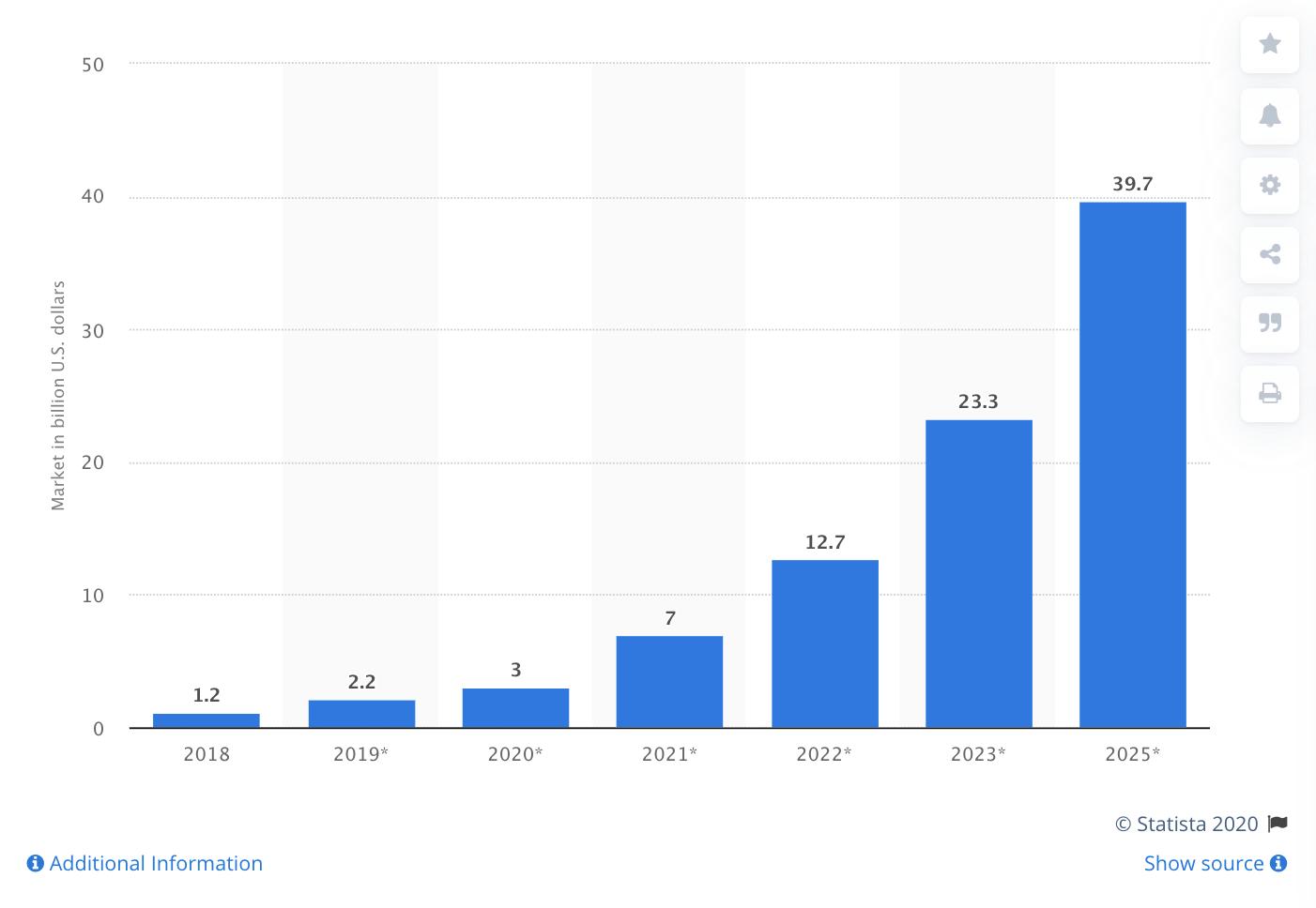 Size of the blockchain market