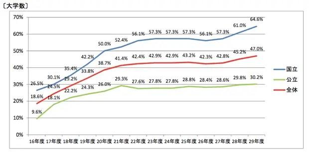 AO入試を採用している大学数。