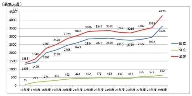 国立大学全体における、AO入試での募集人数の推移。