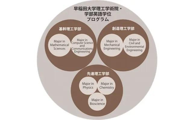 早稲田理工英語