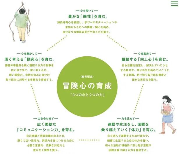 東京農業大学稲花小学校2