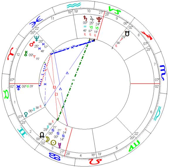 solar annular eclipse june 2020 cancer solar fire placidus geocentric mundane astrology chart