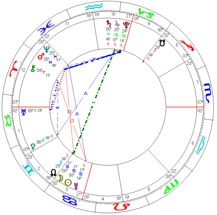 solar annular eclipse june 2020 cancer solar fire placidus geocentric mundane astrology chart