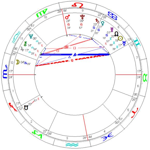 Italy Mundane Astrology Chart Mundane Horoscope