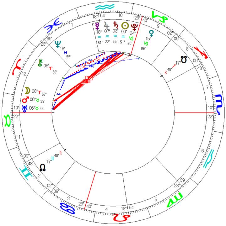 USA Presidential Inauguration Biden Mundane Astrology Horoscope