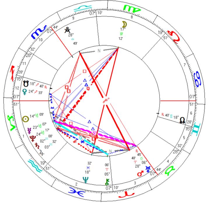 mundane astrology uk research covid pandemic