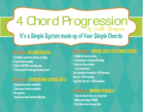 four chord progression of a successful scentsy business