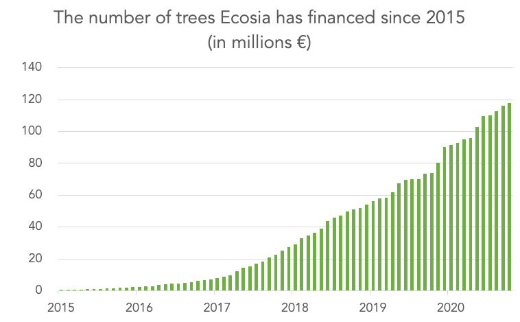 Ecosia trees financed