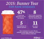 PHRMA.org: More Than 560 Medicines in Development for Rare Diseases