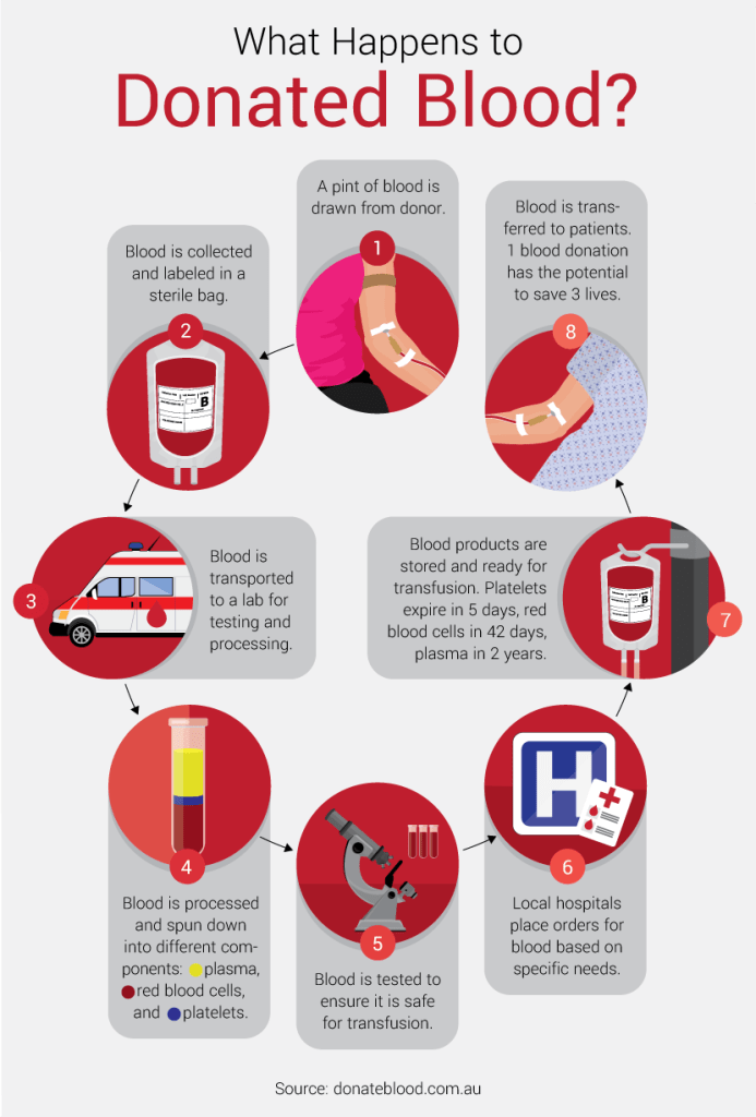 the process of donating blood Donating blood is safe and simple, but there are slight differences in the donation  process depending on the type of donation each donation ty.