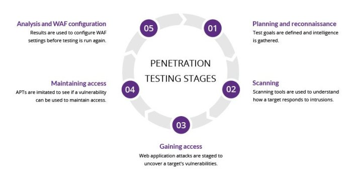 PENETRATION TESTING STAGES