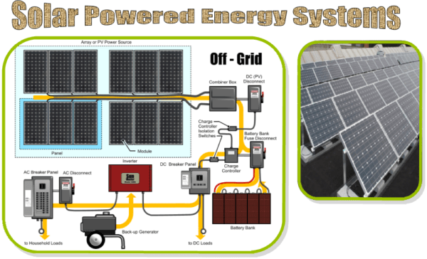 GIH | Solar Power Products & Systems