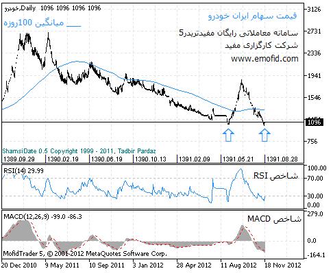 نمودار قیمت خودرو در ایران