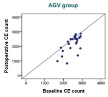 Changes in corneal endothelial cell density and the cumulative risk of corneal decompensation after Ahmed glaucoma valve implantation
