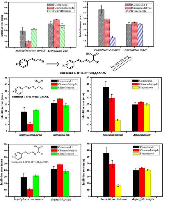 Synthesis, antimicrobial activity of Schiff base compounds of cinnamaldehyde and amino acids.. Global Medical Discovery