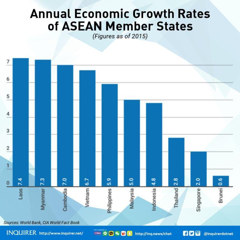 ASEAN 2017 Member states economic growth rate