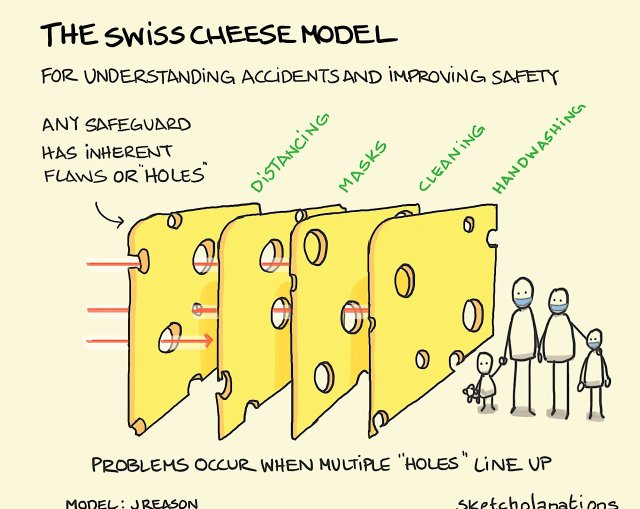 The Swiss Cheese Model for understanding accidents and improving safety