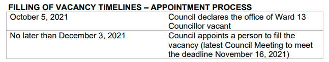 The process of filling in the vacant Ward 13 seat if council chooses an appointment. (Photo: City of London)