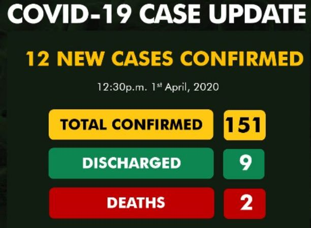 BREAKING: Nigeria confirms 12 new cases bringing total confirmed cases of Coronavirus to 151