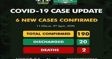 BREAKING: NCDC Confirms New 6 Cases of COVID-19 in Osun State