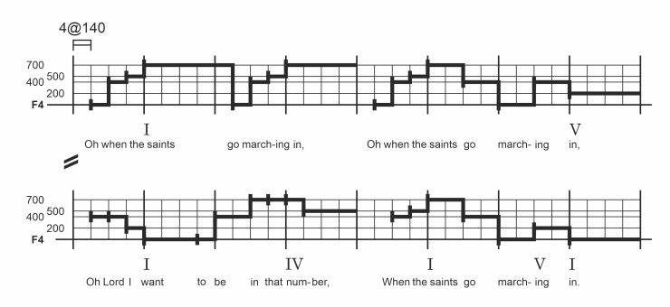 """When the Saints Go Marching In"" with basic chords"