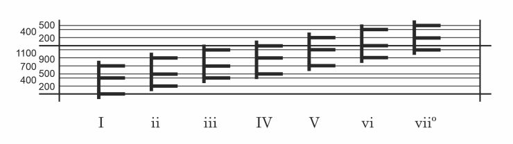 Triads in a major key with Roman numerals