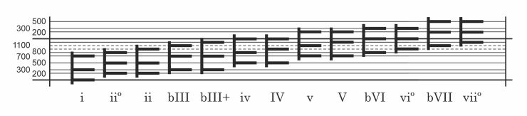 Triads in a minor key with Roman numerals