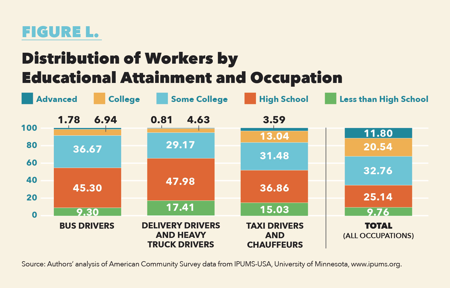 Correspondingly, These Driving Occupations Are Significantly  Underrepresented At The College And Advanced Education Levels. Driving  Occupations Represent A ...