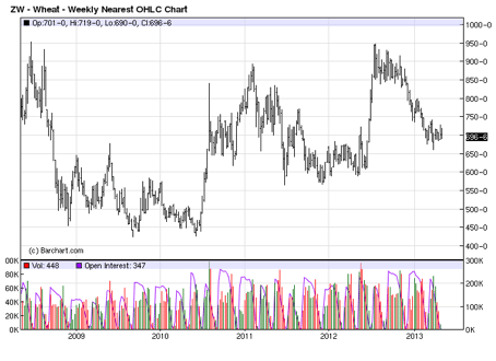 Wheat futures, 5-year view