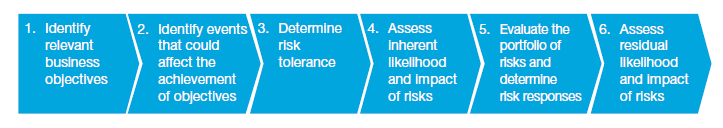 PwC's Risk Assessment Process
