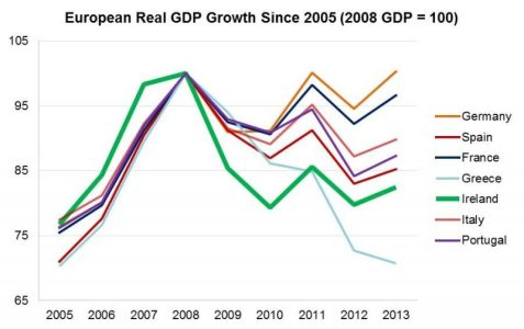 European Real GDP Growth