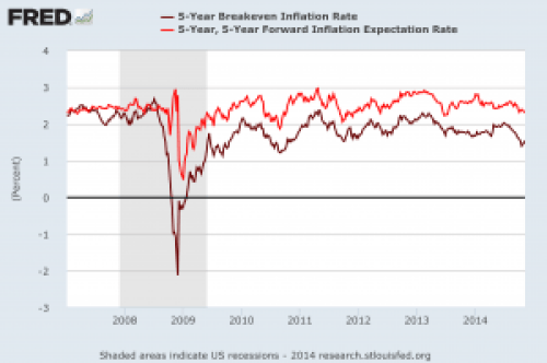 Fred Inflation