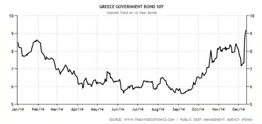 greece bond