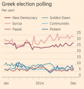 greek election polling