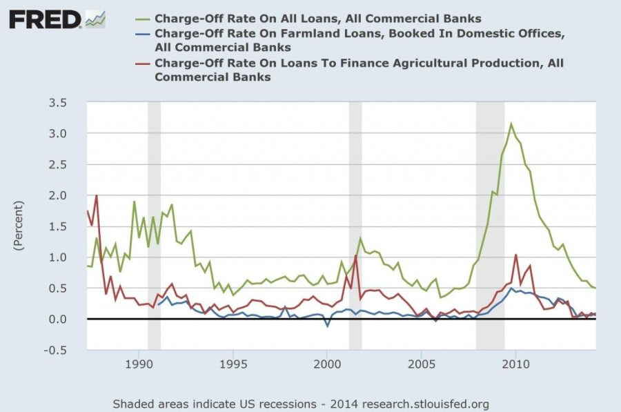 FRED Charge off Rates Long