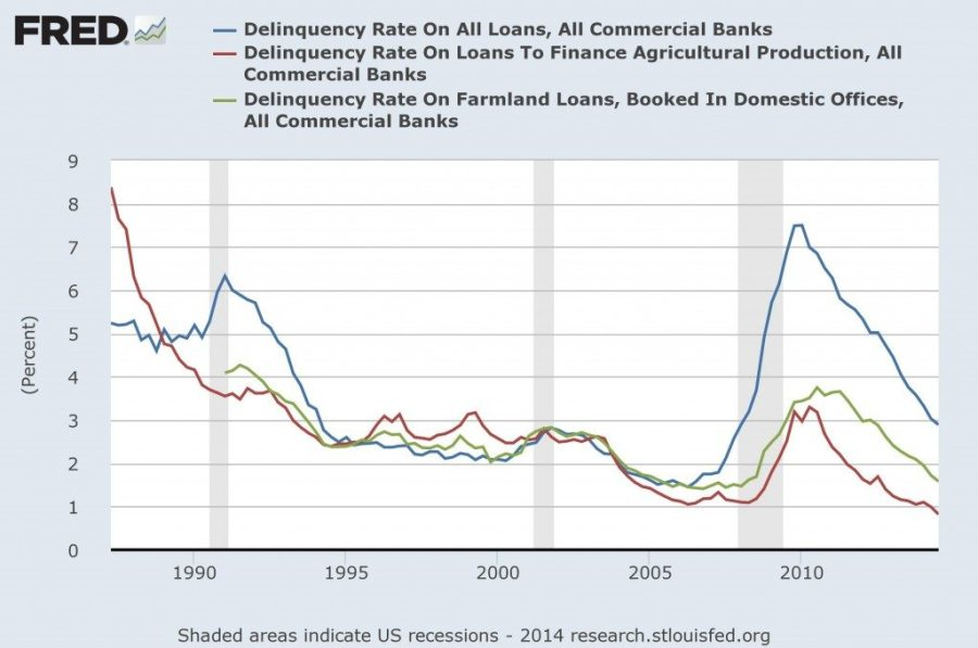 FRED Delinquent Rates Long