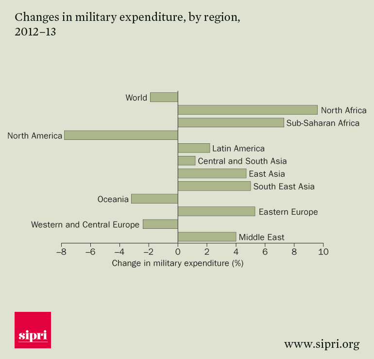 MENA defense spending