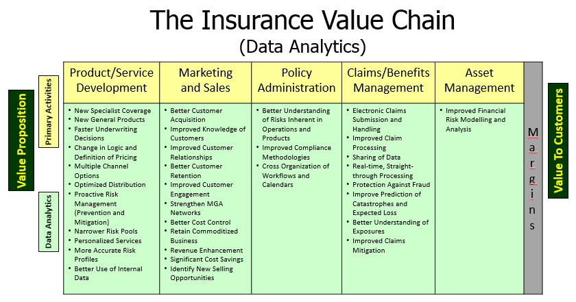 Insurance Value Chain (Data Analytics) | Global Risk Insights