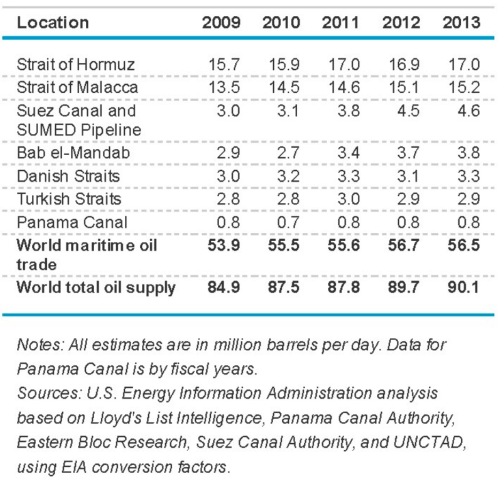 Volume of crude oil and petroleum products transported through world choke points 2009-2013
